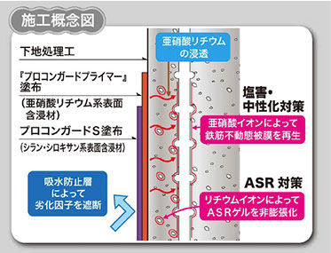 シラン系表面含侵材を使用した例