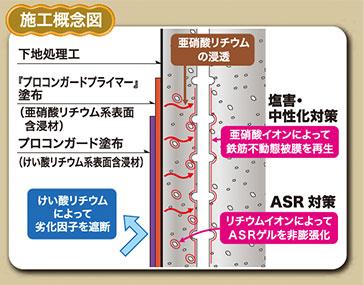 けい酸塩系表面含侵材を使用した例